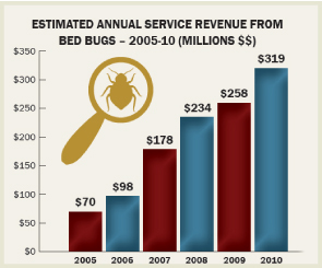 bedbug chasers - a different kind of bed bug franchise! 64 volkswagen bug wiring diagram bug growth diagram