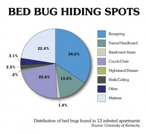 Bed Bugs in Quail Run Apartments Vacaville CA